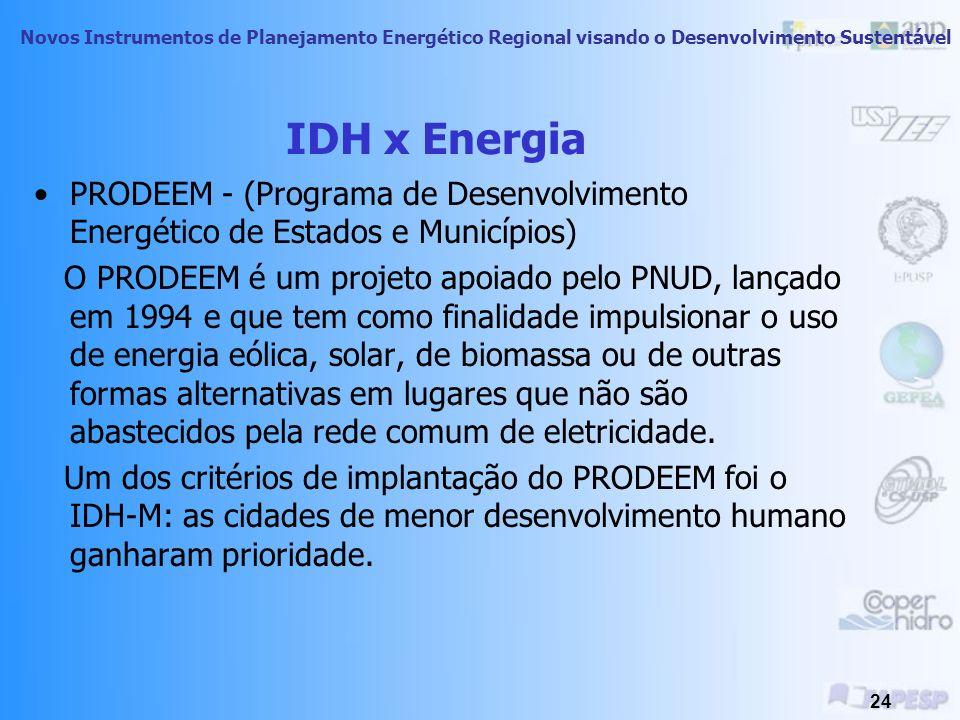 IDH x Energia PRODEEM - (Programa de Desenvolvimento Energético de Estados e Municípios)