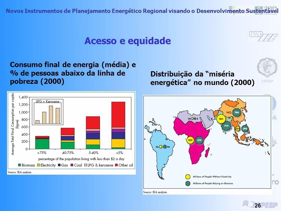 Acesso e equidade Consumo final de energia (média) e % de pessoas abaixo da linha de pobreza (2000)