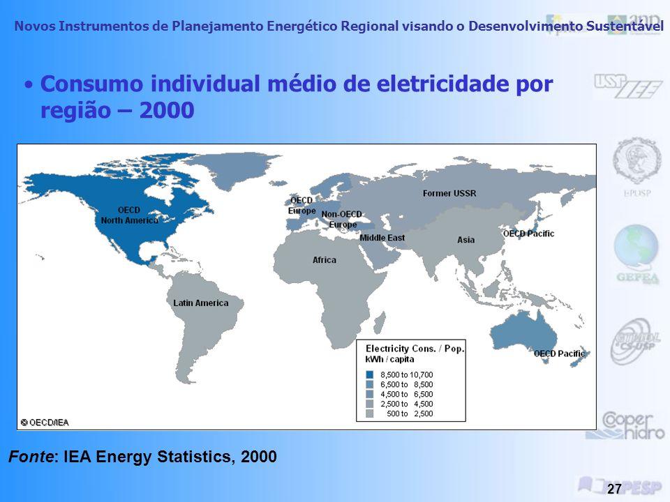 Consumo individual médio de eletricidade por região – 2000