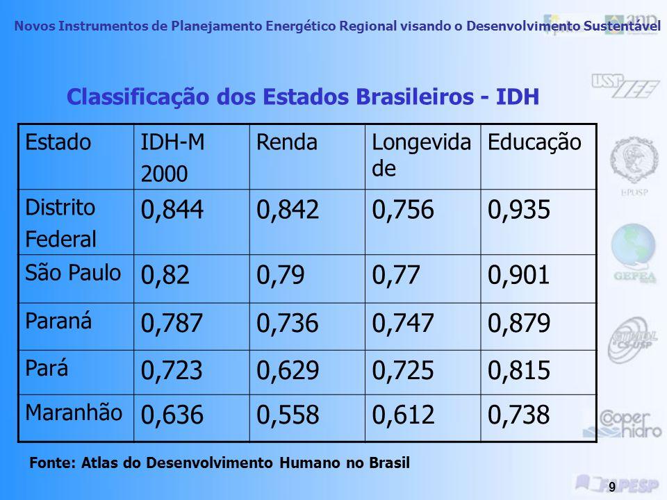 Classificação dos Estados Brasileiros - IDH