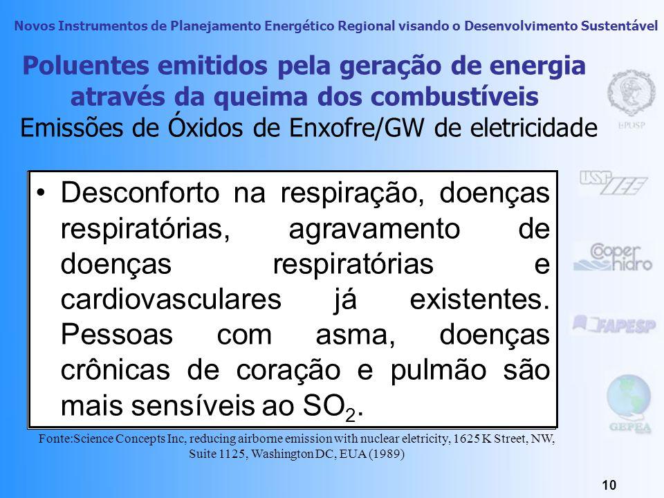 Poluentes emitidos pela geração de energia através da queima dos combustíveis Emissões de Óxidos de Enxofre/GW de eletricidade