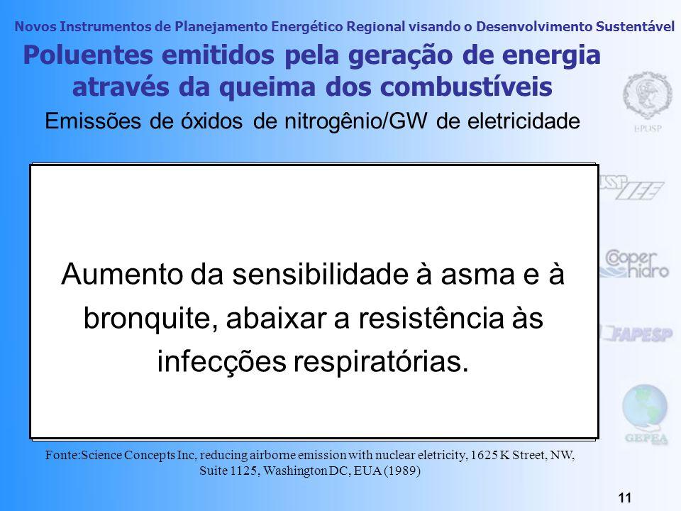 Aumento da sensibilidade à asma e à