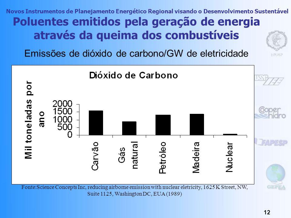 Emissões de dióxido de carbono/GW de eletricidade