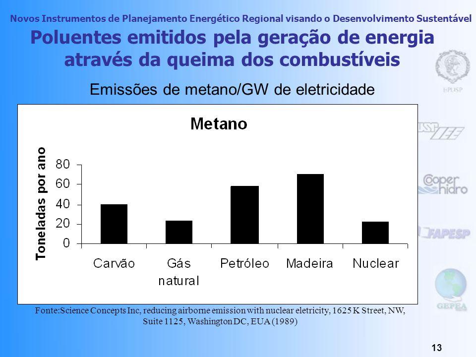 Emissões de metano/GW de eletricidade