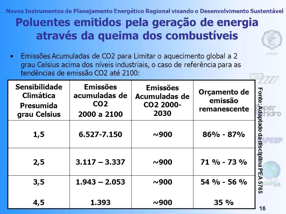 Poluentes emitidos pela geração de energia através da queima dos combustíveis