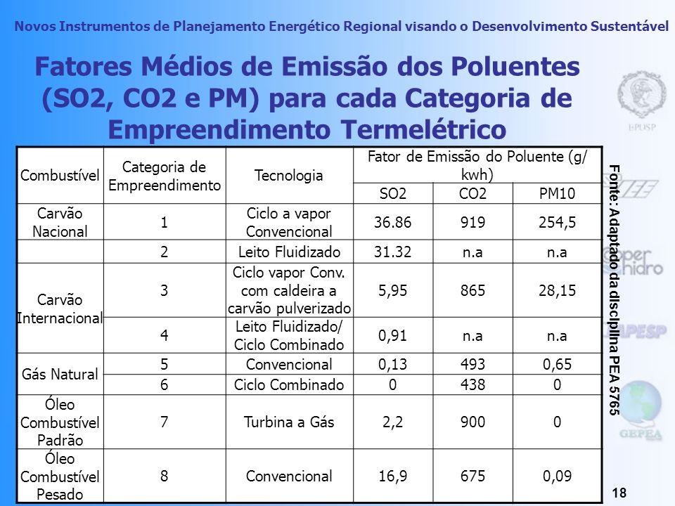 Fatores Médios de Emissão dos Poluentes (SO2, CO2 e PM) para cada Categoria de Empreendimento Termelétrico