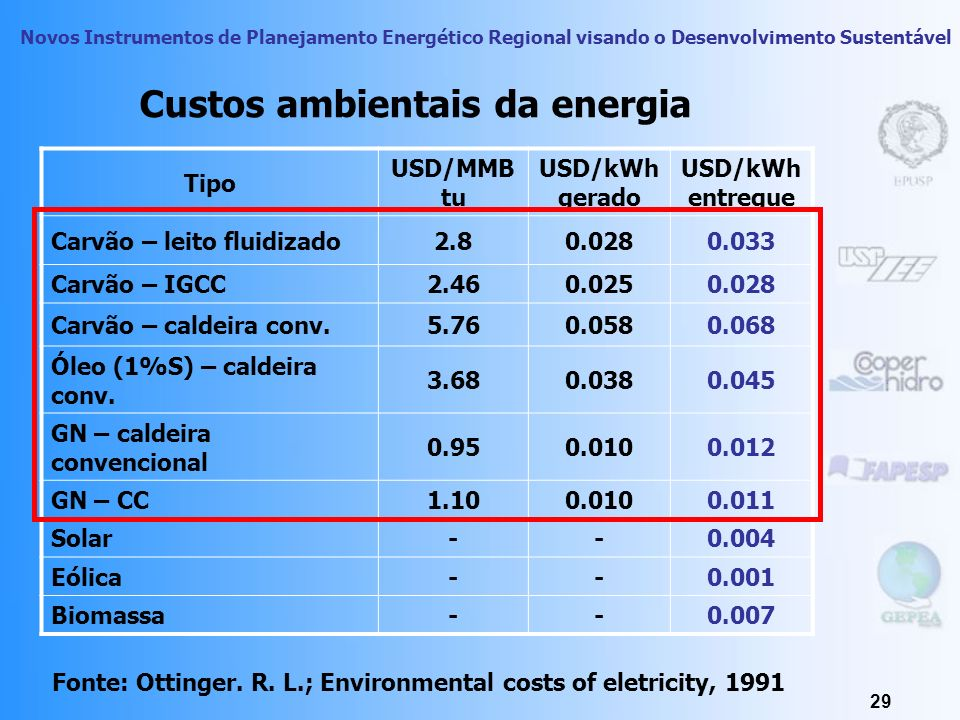 Custos ambientais da energia