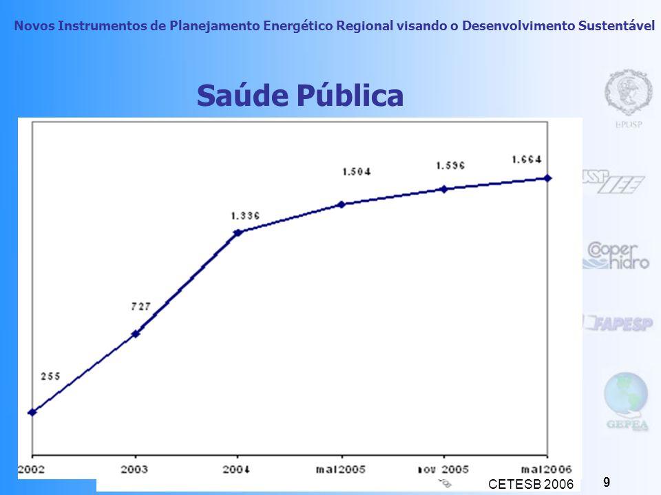 Saúde Pública Das 1664 áreas contaminadas, 1221 são contaminadas por combustíveis (05/2006); CETESB 2006.