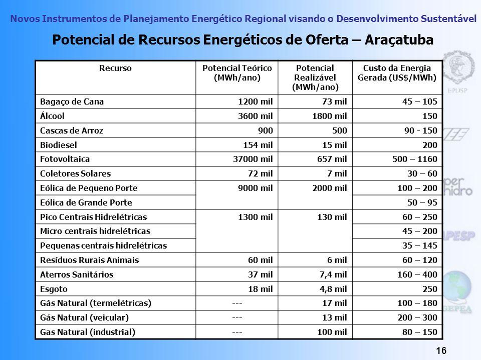 Potencial de Recursos Energéticos de Oferta – Araçatuba