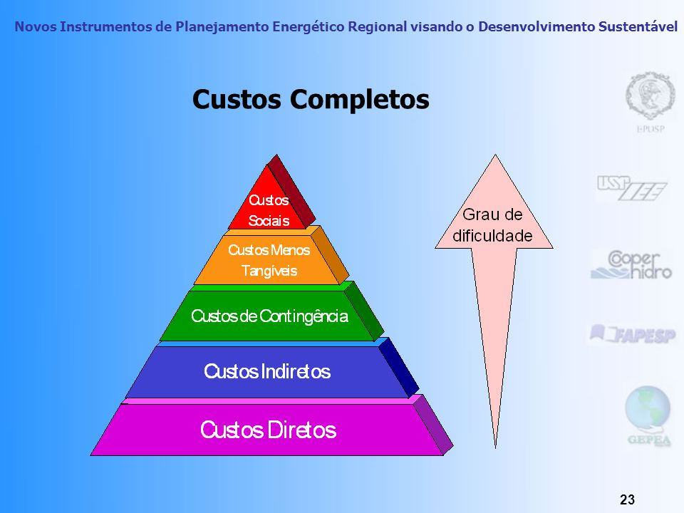 Custos Completos