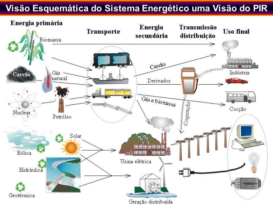 Visão Esquemática do Sistema Energético uma Visão do PIR