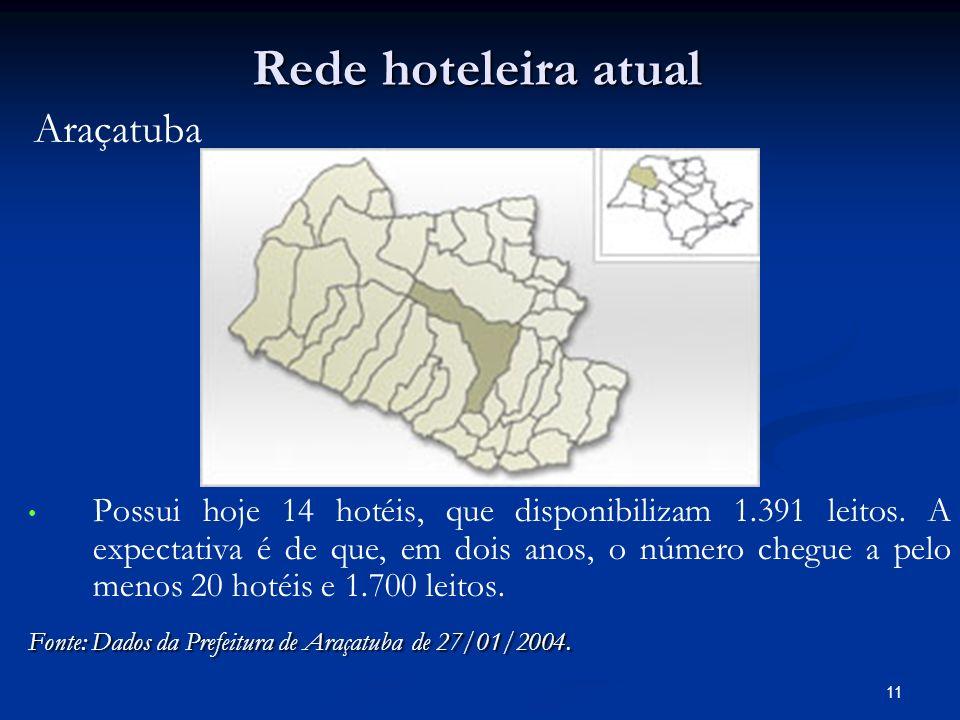 Rede hoteleira atual Araçatuba