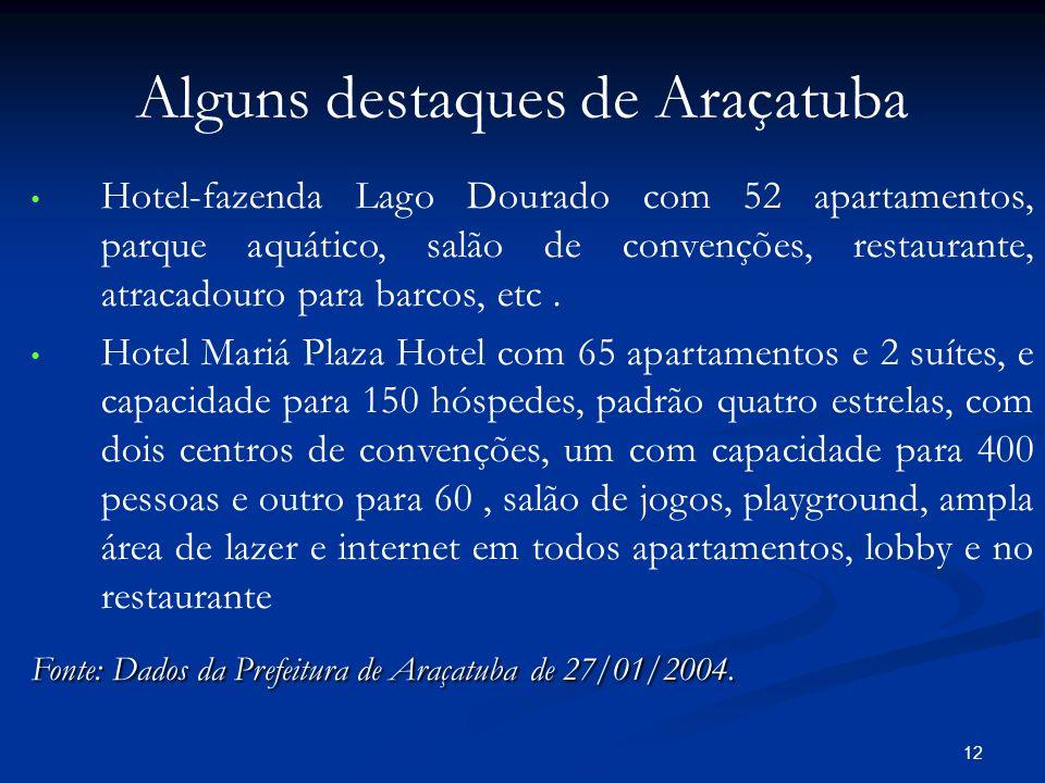Alguns destaques de Araçatuba