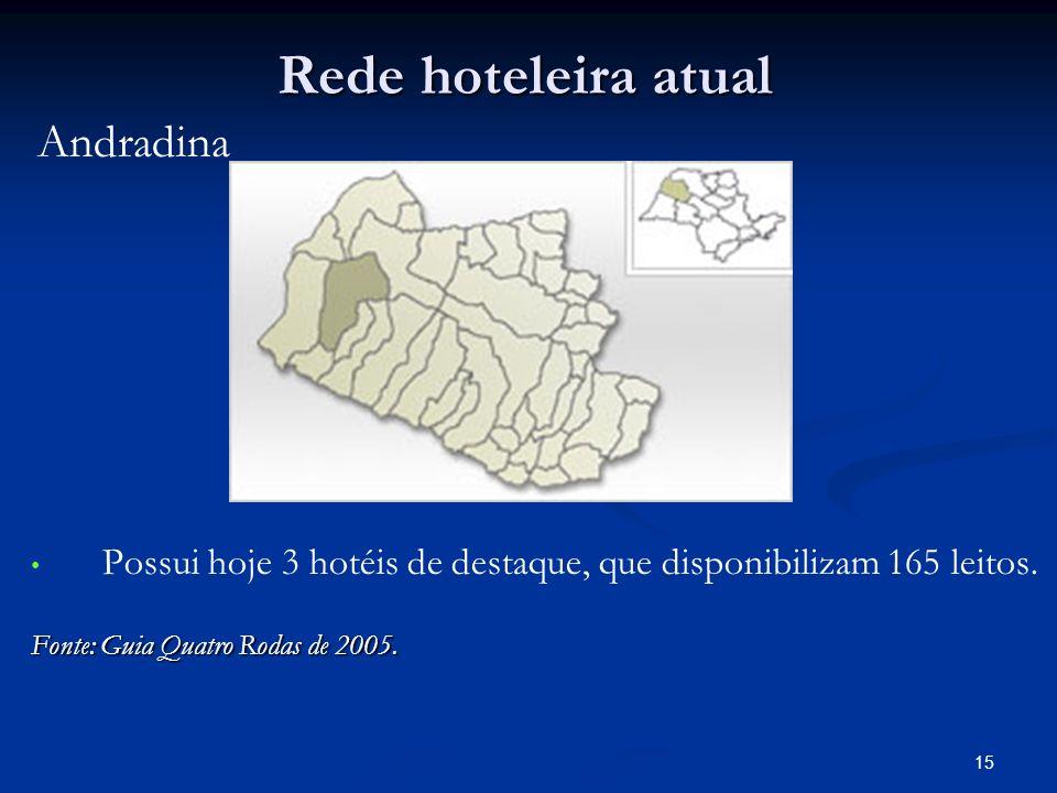 Rede hoteleira atual Andradina