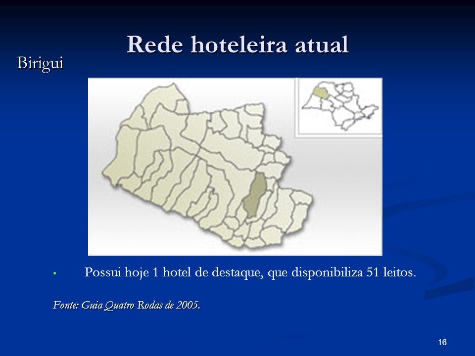 Rede hoteleira atual Birigui