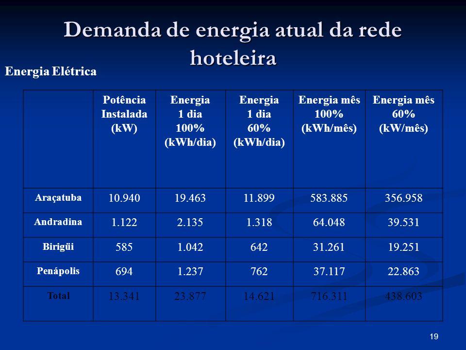 Demanda de energia atual da rede hoteleira