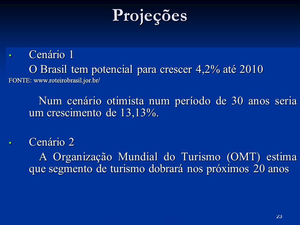 Projeções Cenário 1 O Brasil tem potencial para crescer 4,2% até 2010