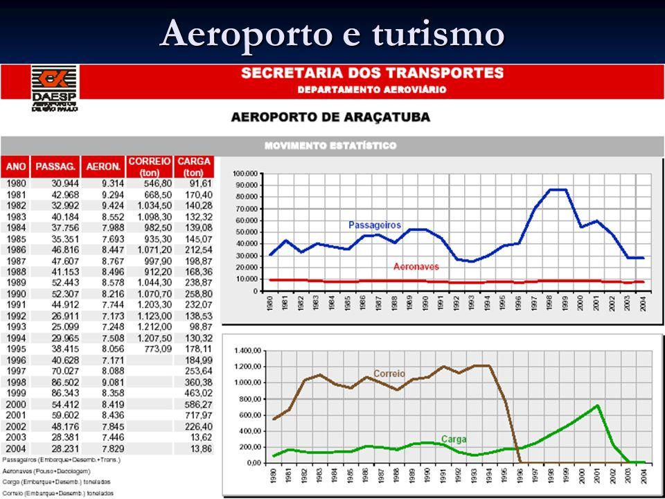 Aeroporto e turismo Qualificação 25/03/2017 Araçatuba