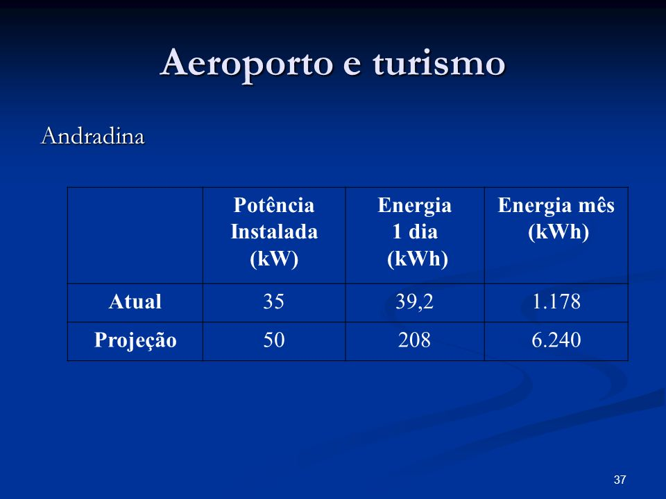 Potência Instalada (kW)