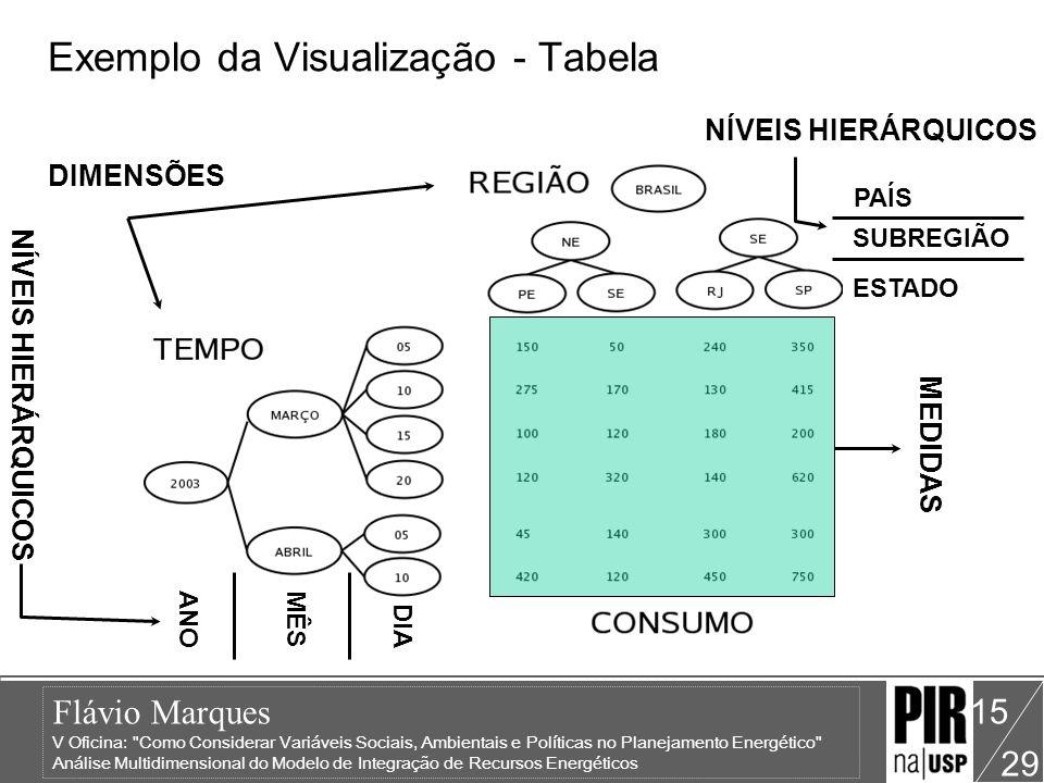 Exemplo da Visualização - Tabela