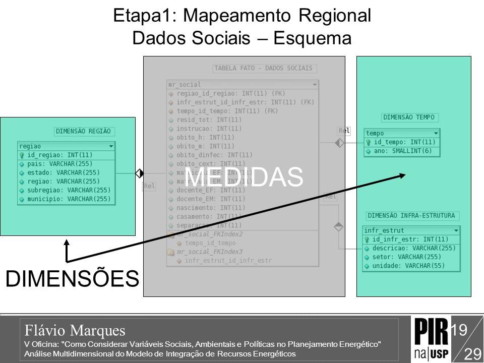 Etapa1: Mapeamento Regional Dados Sociais – Esquema