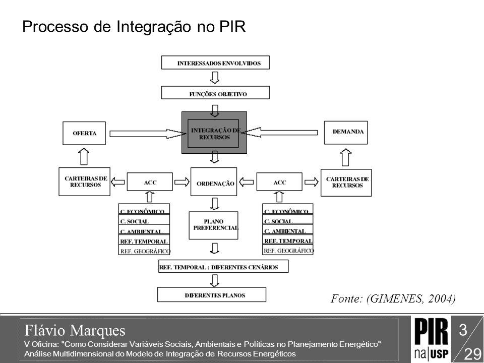 Processo de Integração no PIR