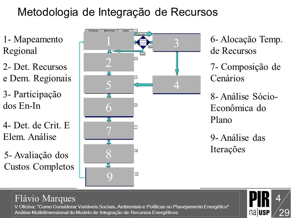 Metodologia de Integração de Recursos