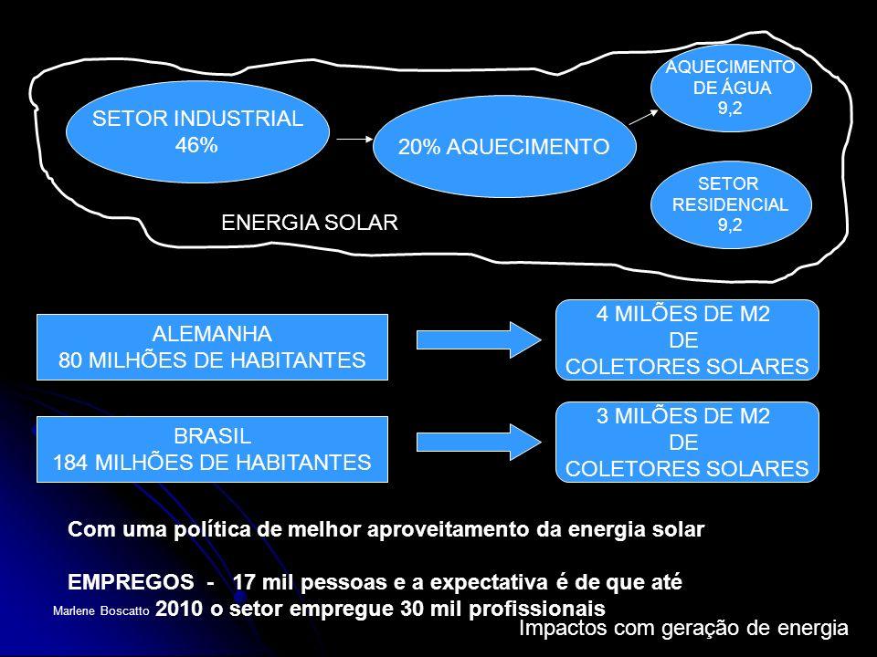 Com uma política de melhor aproveitamento da energia solar
