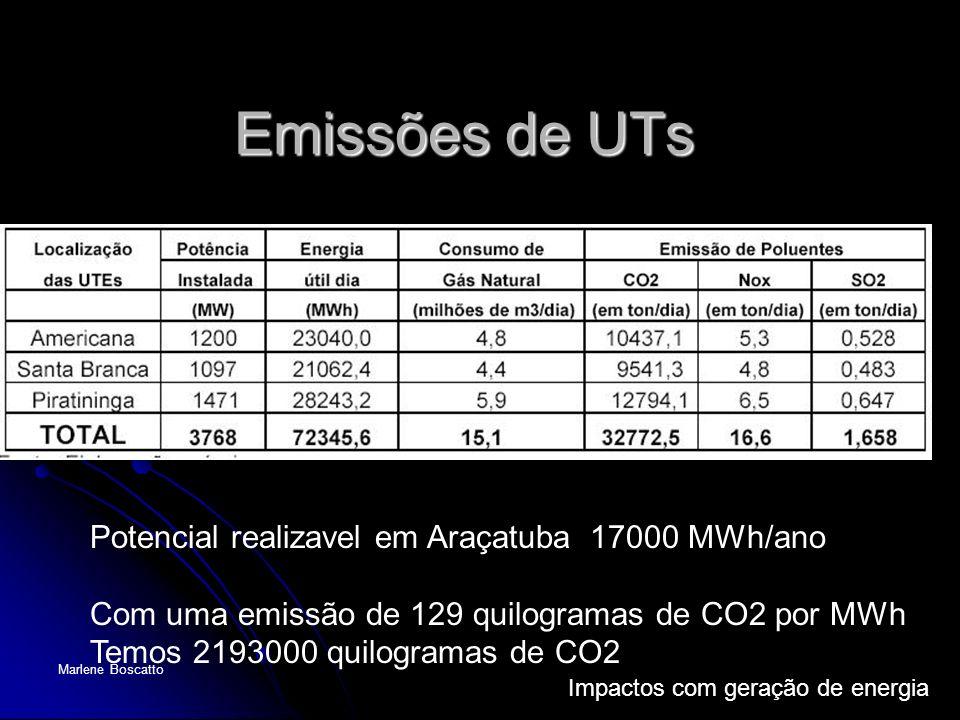 Emissões de UTs Potencial realizavel em Araçatuba 17000 MWh/ano