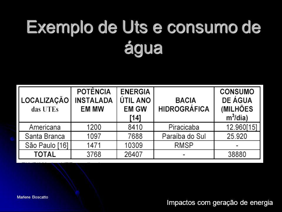Exemplo de Uts e consumo de água