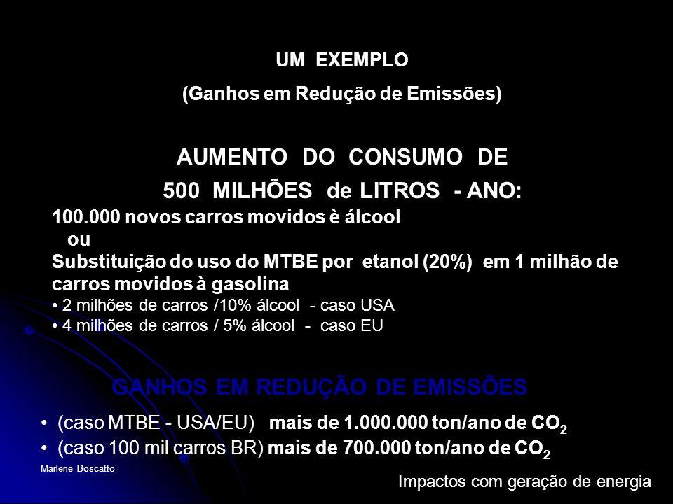 500 MILHÕES de LITROS - ANO: