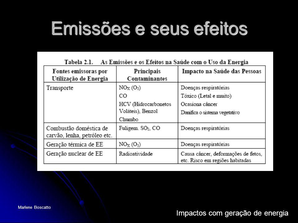 Emissões e seus efeitos