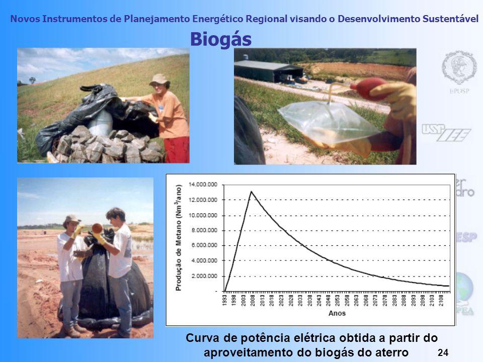 Biogás Curva de potência elétrica obtida a partir do aproveitamento do biogás do aterro