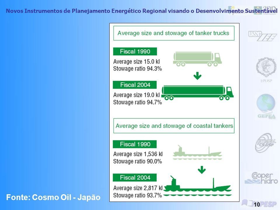 Fonte: Cosmo Oil - Japão