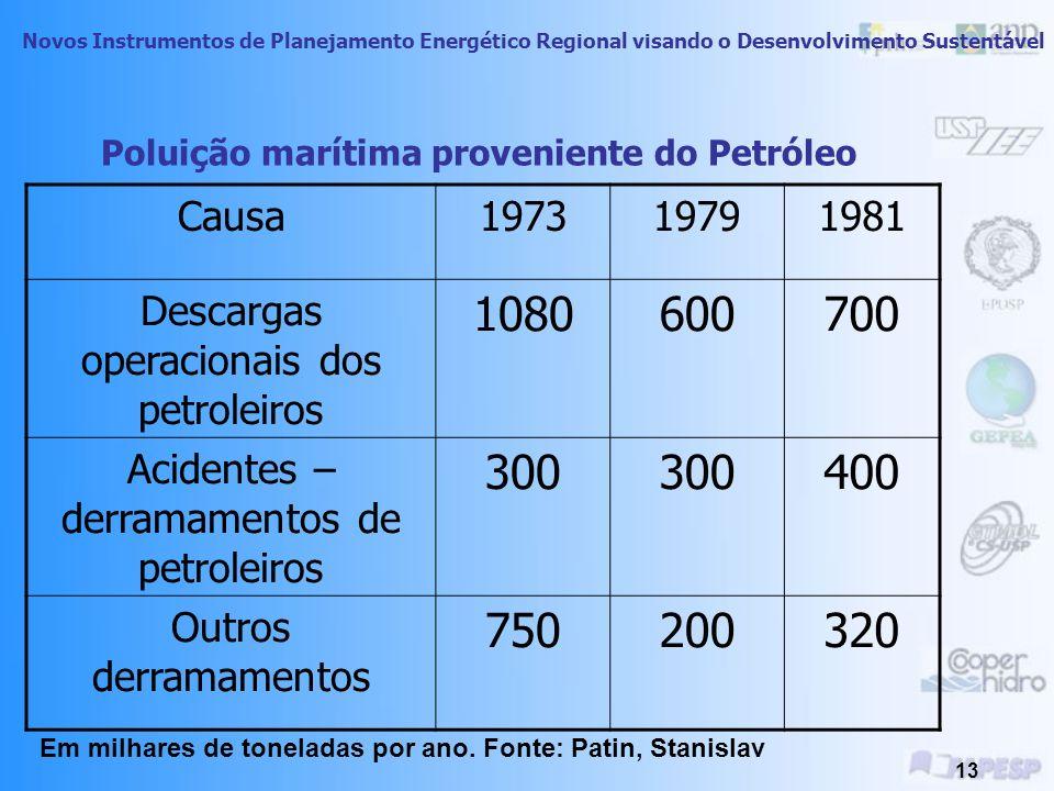 Poluição marítima proveniente do Petróleo