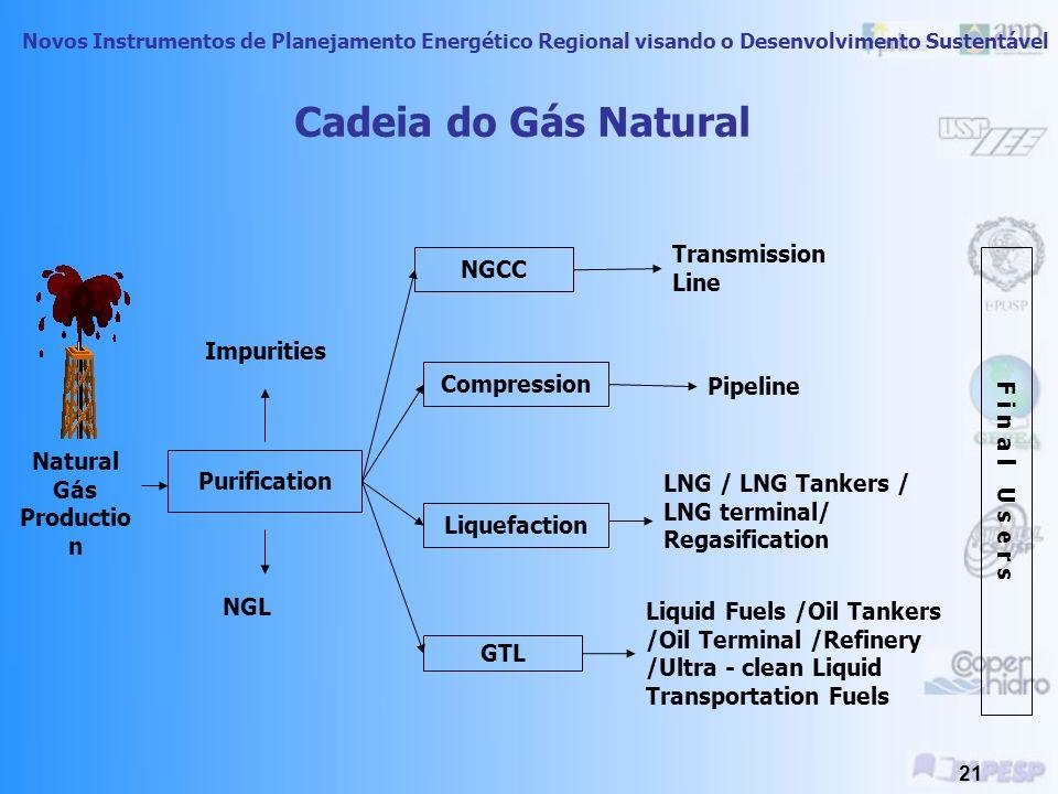 Cadeia do Gás Natural Transmission Line NGCC F i n a l U s e r s