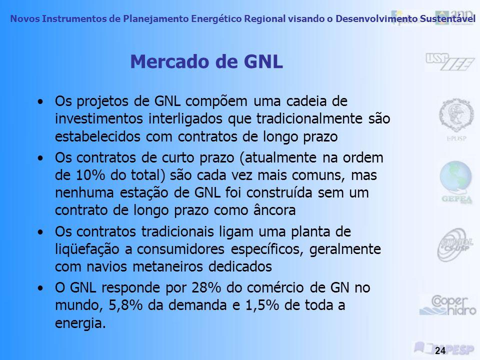 Mercado de GNL