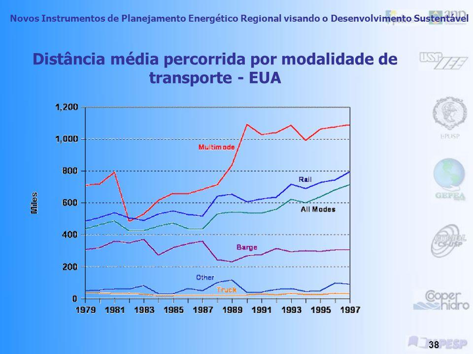 Distância média percorrida por modalidade de transporte - EUA