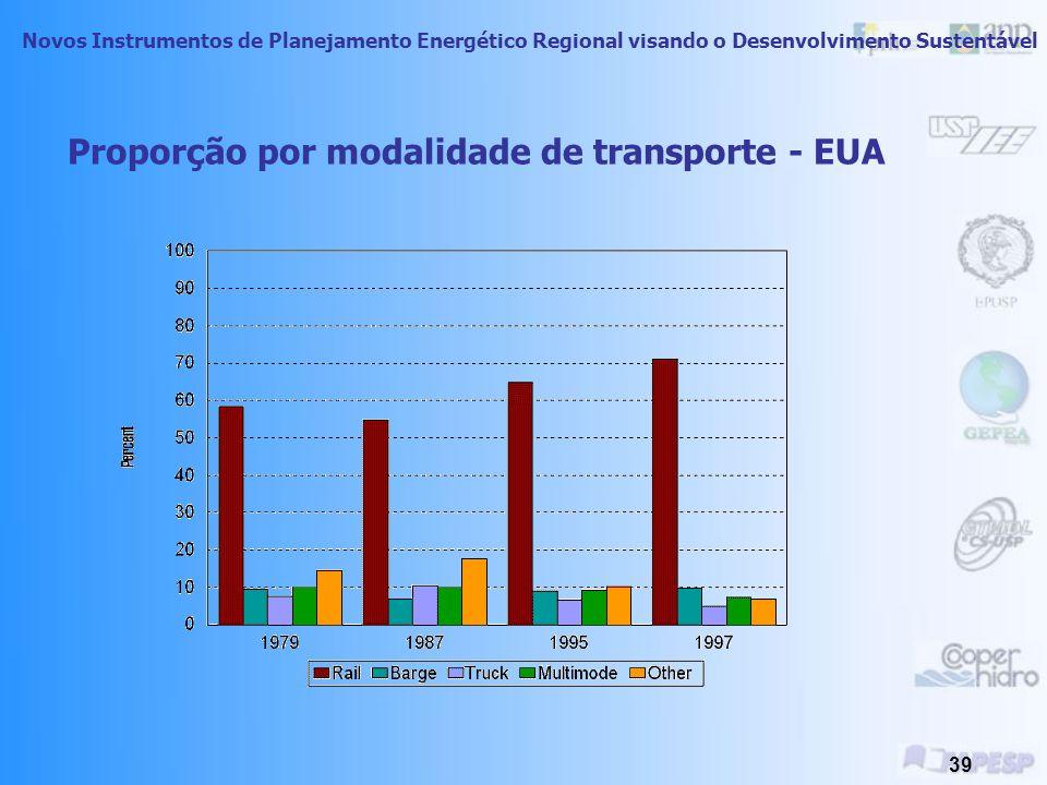 Proporção por modalidade de transporte - EUA
