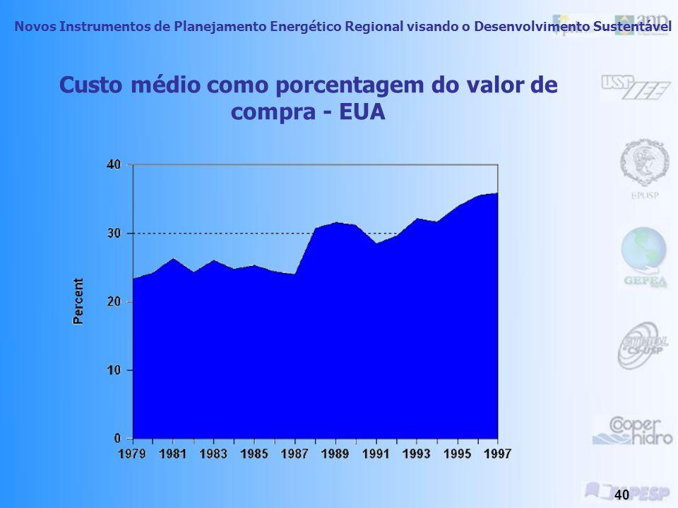 Custo médio como porcentagem do valor de compra - EUA
