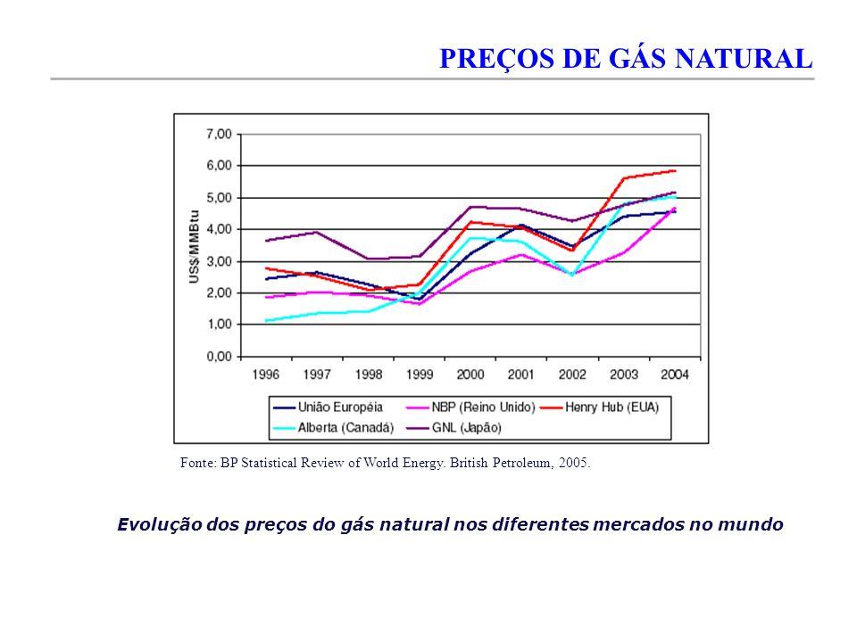Evolução dos preços do gás natural nos diferentes mercados no mundo