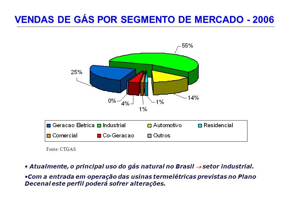 VENDAS DE GÁS POR SEGMENTO DE MERCADO - 2006