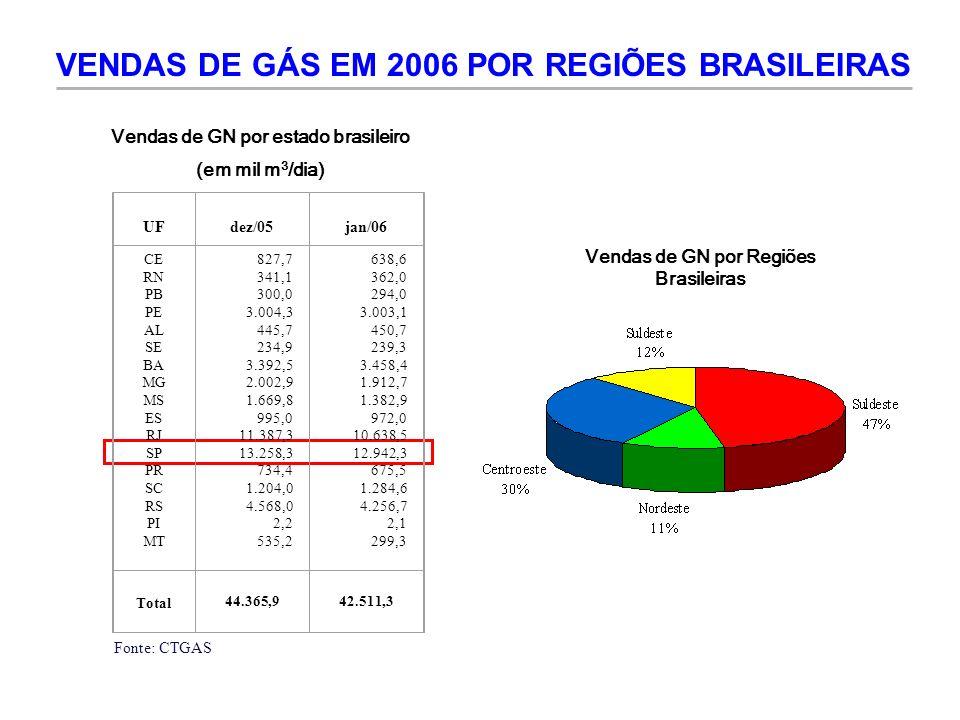 VENDAS DE GÁS EM 2006 POR REGIÕES BRASILEIRAS