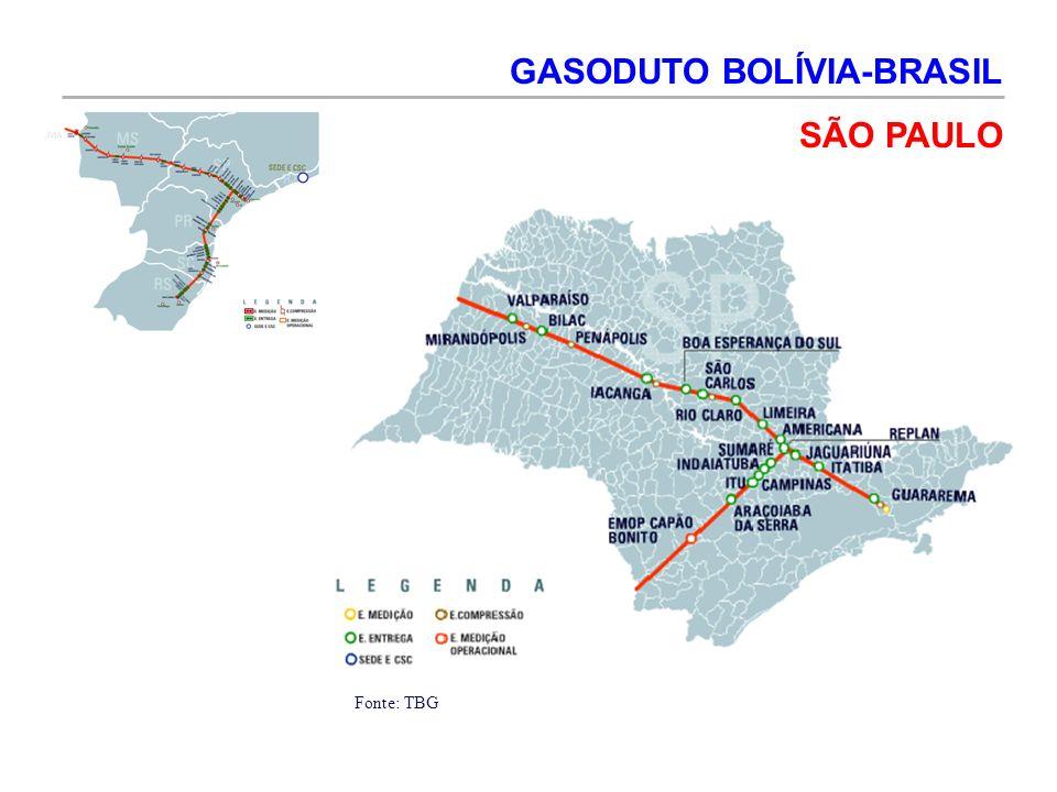GASODUTO BOLÍVIA-BRASIL SÃO PAULO