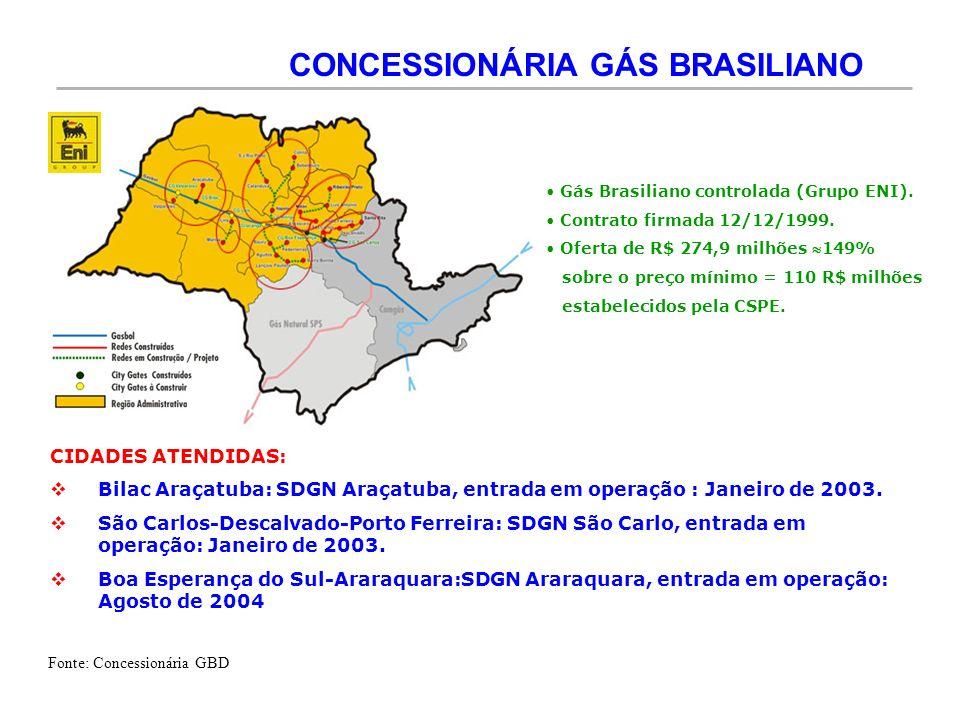 CONCESSIONÁRIA GÁS BRASILIANO