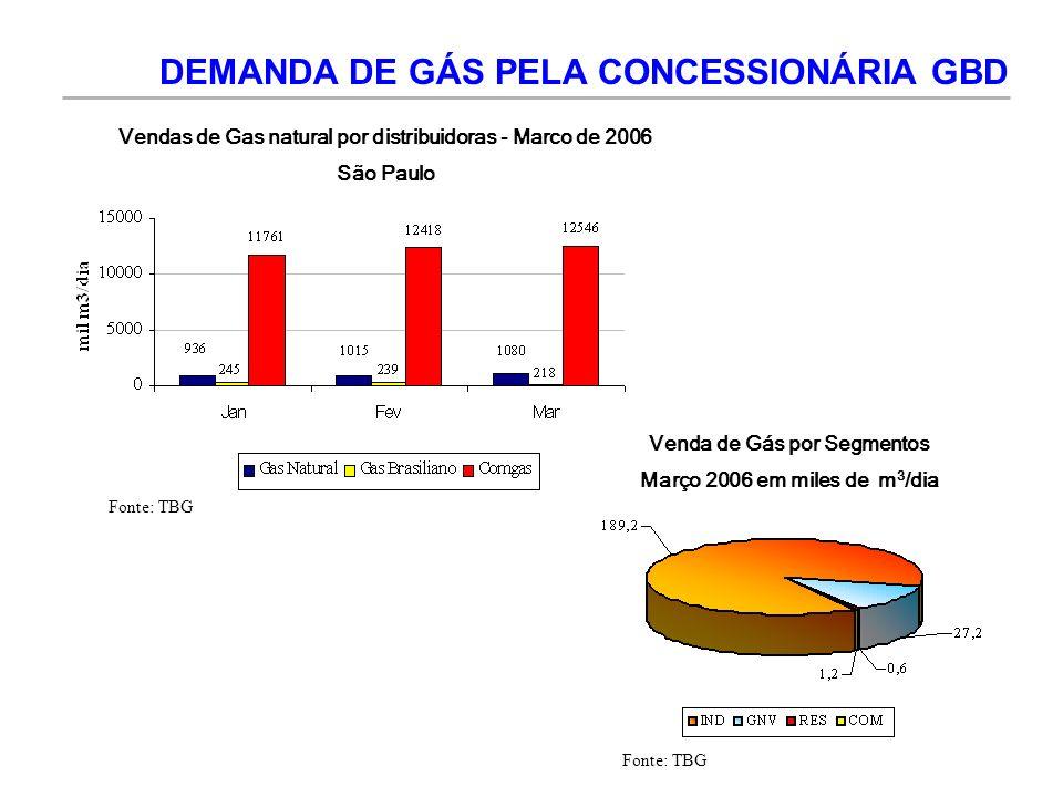 DEMANDA DE GÁS PELA CONCESSIONÁRIA GBD
