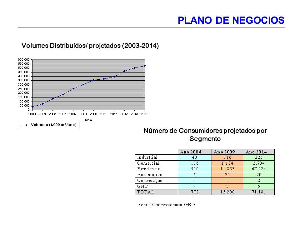 PLANO DE NEGOCIOS Volumes Distribuídos/ projetados (2003-2014)