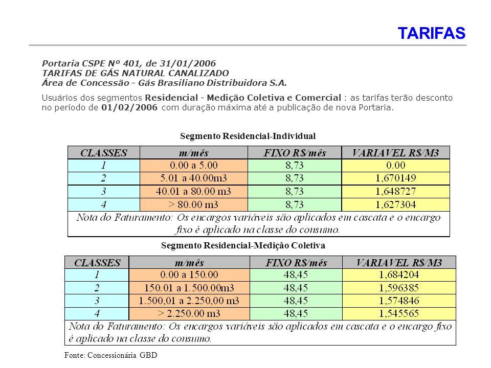 Segmento Residencial-Individual Segmento Residencial-Medição Coletiva