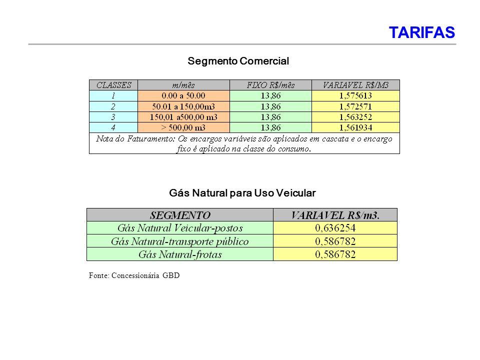 Gás Natural para Uso Veicular