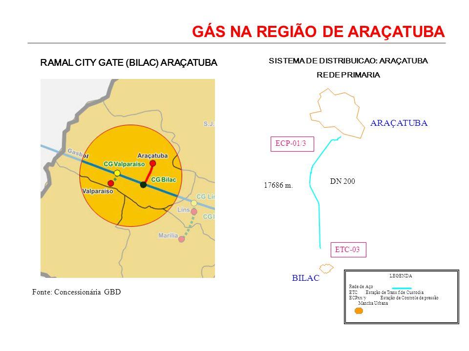 SISTEMA DE DISTRIBUICAO: ARAÇATUBA